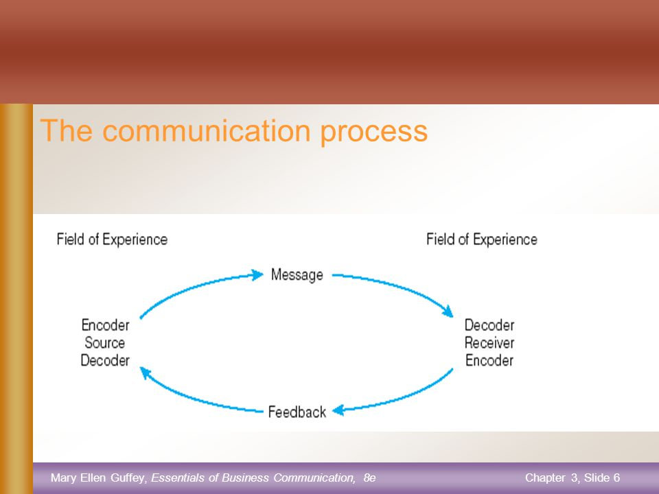 Mary Ellen Guffey, Essentials of Business Communication, 8eChapter 3, Slide 5 The six components of effective communication 1.Context 2.Sender-Encoder 3.Message 4.Medium 5.Receiver-Decoder 6.Feedback It is also called the communication process.