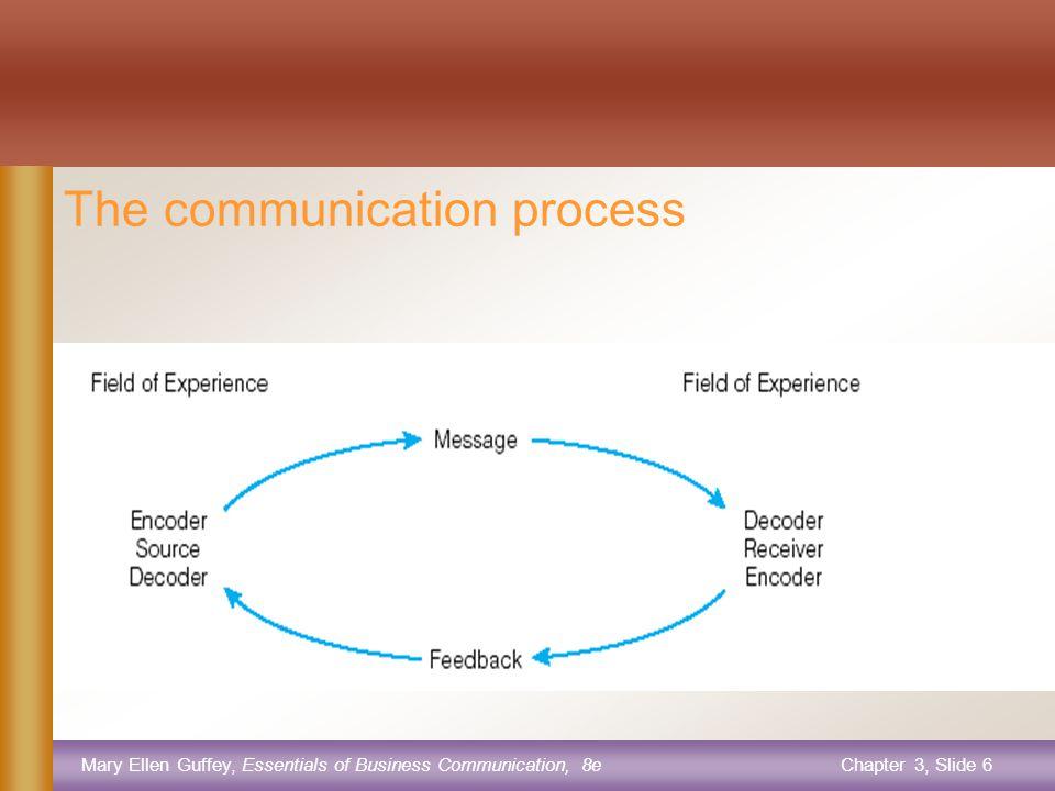 Mary Ellen Guffey, Essentials of Business Communication, 8eChapter 3, Slide 6 The communication process