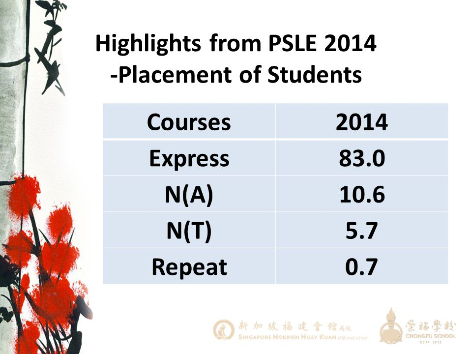 Highlights from PSLE 2014 -Distinctions No. of Distinctions 2014 3A*20 4A*10 5A*4