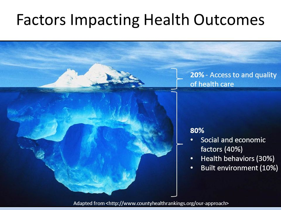 Factors Impacting Health Outcomes 20% - Access to and quality of health care 80% Social and economic factors (40%) Health behaviors (30%) Built environment (10%) Adapted from