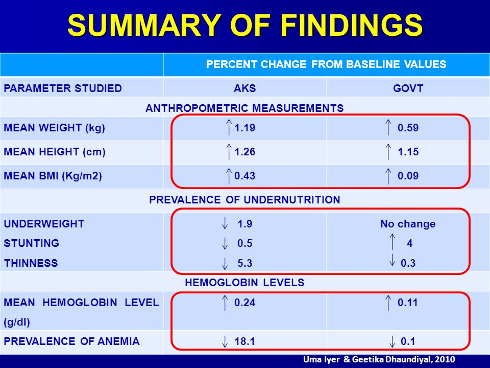 SUMMARY OF FINDINGS PERCENT CHANGE FROM BASELINE VALUES PARAMETER STUDIEDAKSGOVT ANTHROPOMETRIC MEASUREMENTS MEAN WEIGHT (kg)1.190.59 MEAN HEIGHT (cm)1.261.15 MEAN BMI (Kg/m2)0.430.09 PREVALENCE OF UNDERNUTRITION UNDERWEIGHT STUNTING THINNESS 1.9 0.5 5.3 No change 4 0.3 HEMOGLOBIN LEVELS MEAN HEMOGLOBIN LEVEL (g/dl) 0.240.11 PREVALENCE OF ANEMIA18.10.1 Uma Iyer & Geetika Dhaundiyal, 2010