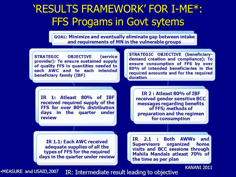 'RESULTS FRAMEWORK' FOR I-ME*: FFS Progams in Govt sytems GOAL: Minimize and eventually eliminate gap between intake and requirements of MN in the vulnerable groups STRATEGIC OBJECTIVE (service provider): To ensure sustained supply of quality FFS in quantities needed to each AWC and to each intended beneficiary family (IBF) IR 1: Atleast 80% of IBF received required supply of the FFS for over 80% distribution days in the quarter under review IR 1.1: Each AWC received adequate supplies of all the types of FFS for the required days in the quarter under review STRATEGIC OBJECTIVE (beneficiary- demand creation and compliance): To ensure consumption of FFS by over 80% of intended beneficiaries in the required amounts and for the required duration IR 2 : Atleast 80% of IBF received gender sensitive BCC messages regarding benefits of FFS; methods of preparation and the regimen for consumption IR 2.1 : Both AWWs and Supervisors organized home visits and BCC sessions through Mahila Mandals atleast 70% of the time as per plan MEASURE and USAID,2007 KANANI 2011 IR: Intermediate result leading to objective