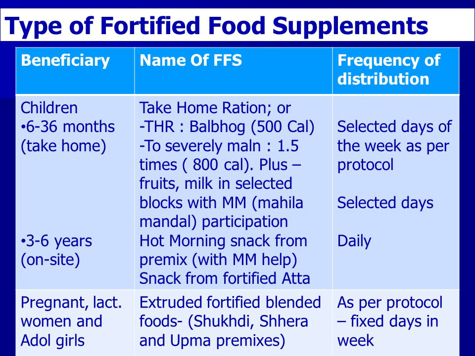 Type of Fortified Food Supplements (FFS)-ICDS BeneficiaryName Of FFSFrequency of distribution Children 6-36 months (take home) 3-6 years (on-site) Take Home Ration; or -THR : Balbhog (500 Cal) -To severely maln : 1.5 times ( 800 cal).