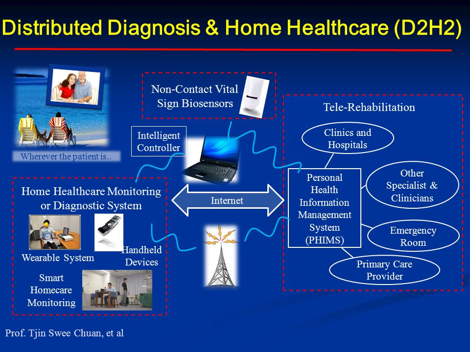 Distributed Diagnosis & Home Healthcare (D2H2) Clinics and Hospitals Primary Care Provider Tele-Rehabilitation Other Specialist & Clinicians Emergency Room Personal Health Information Management System (PHIMS) Non-Contact Vital Sign Biosensors Wherever the patient is..