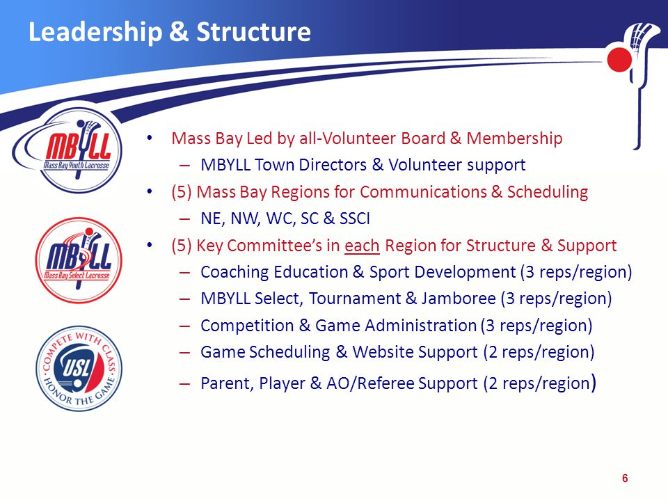 Leadership & Structure Mass Bay Led by all-Volunteer Board & Membership – MBYLL Town Directors & Volunteer support (5) Mass Bay Regions for Communications & Scheduling – NE, NW, WC, SC & SSCI (5) Key Committee's in each Region for Structure & Support – Coaching Education & Sport Development (3 reps/region) – MBYLL Select, Tournament & Jamboree (3 reps/region) – Competition & Game Administration (3 reps/region) – Game Scheduling & Website Support (2 reps/region) – Parent, Player & AO/Referee Support (2 reps/region ) 6