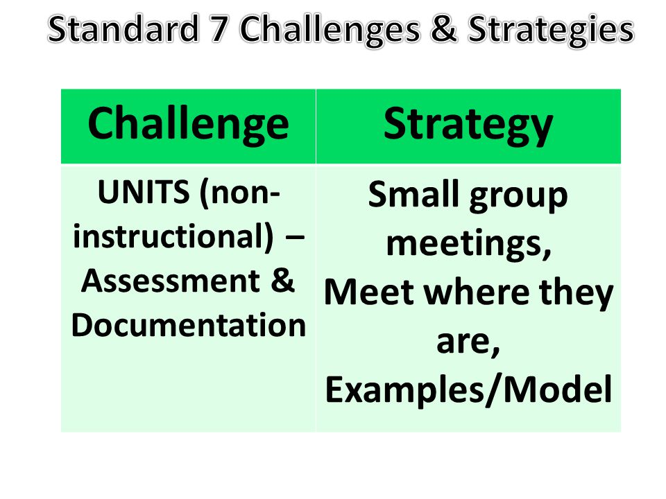 ChallengeStrategy UNITS (non- instructional) – Assessment & Documentation Small group meetings, Meet where they are, Examples/Model