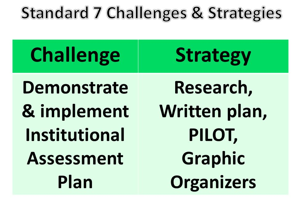ChallengeStrategy Demonstrate & implement Institutional Assessment Plan Research, Written plan, PILOT, Graphic Organizers