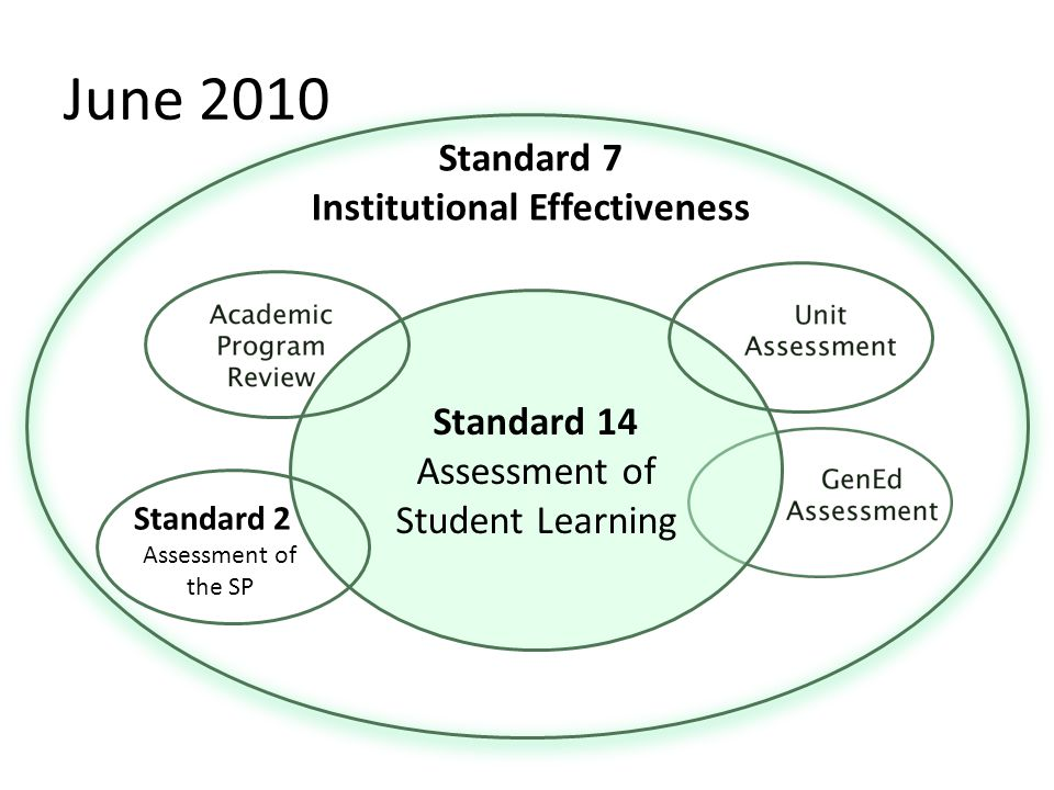 June 2010 Standard 7 Institutional Effectiveness Standard 14 Assessment of Student Learning Standard 2 Assessment of the SP