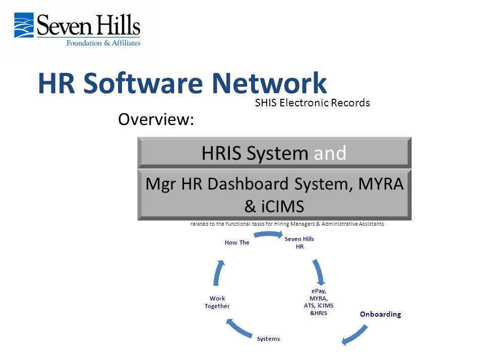 HR Software Network Overview: HRIS System and Mgr HR Dashboard System, MYRA & iCIMS SHIS Electronic Records related to the functional tasks for Hiring Managers & Administrative Assistants Seven Hills HR ePay, MYRA, ATS, iCIMS &HRIS Systems Work Together How The Onboarding