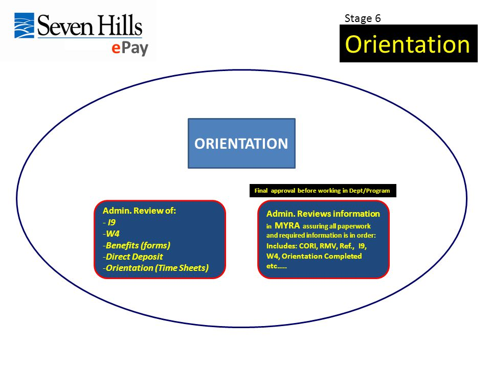 ePay Orientation Stage 6 ORIENTATION Admin. Review of: - I9 -W4 -Benefits (forms) -Direct Deposit -Orientation (Time Sheets) Admin. Reviews informatio
