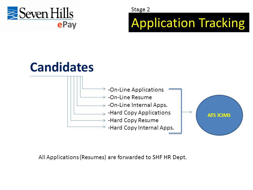 ePay Candidates -On-Line Applications -On-Line Resume -On-Line Internal Apps.