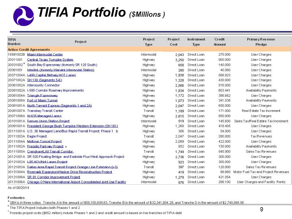 9 TIFIA Portfolio ($Millions )
