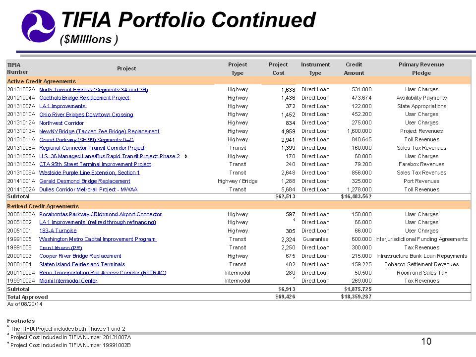 10 TIFIA Portfolio Continued ($Millions )