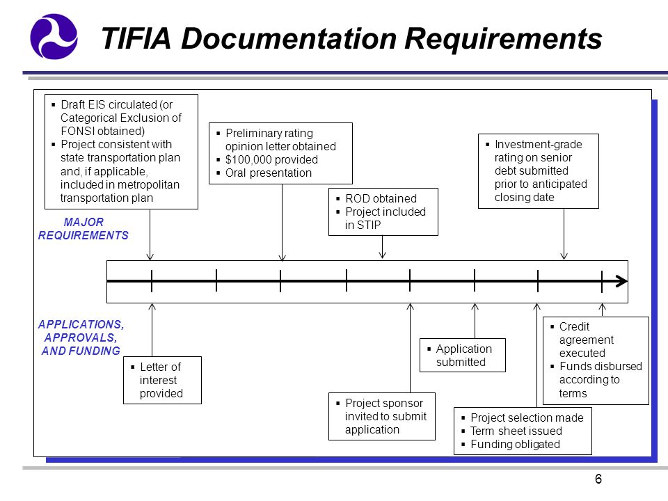 TIFIA Documentation Requirements 6 MAJOR REQUIREMENTS APPLICATIONS, APPROVALS, AND FUNDING  Letter of interest provided  Draft EIS circulated (or Ca