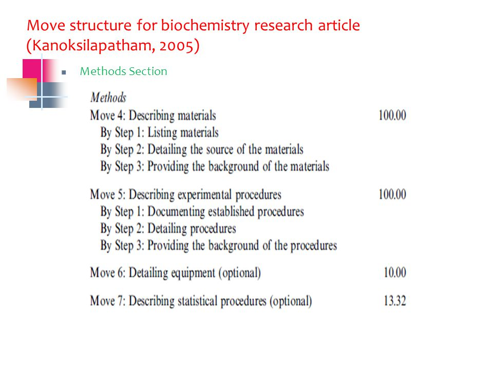 Move structure for biochemistry research article (Kanoksilapatham, 2005) Methods Section