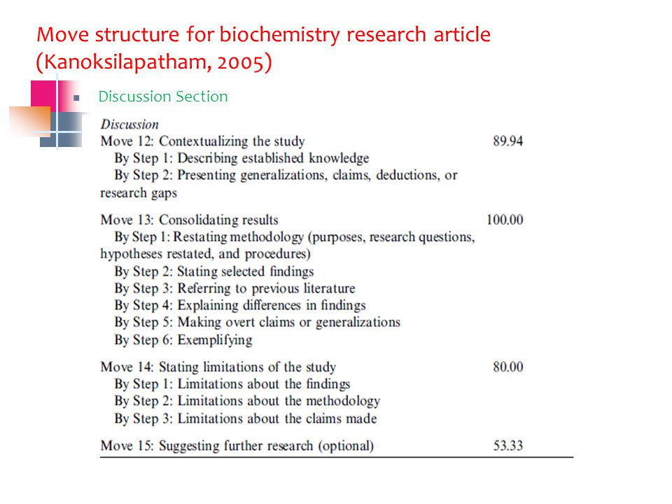 Move structure for biochemistry research article (Kanoksilapatham, 2005) Discussion Section