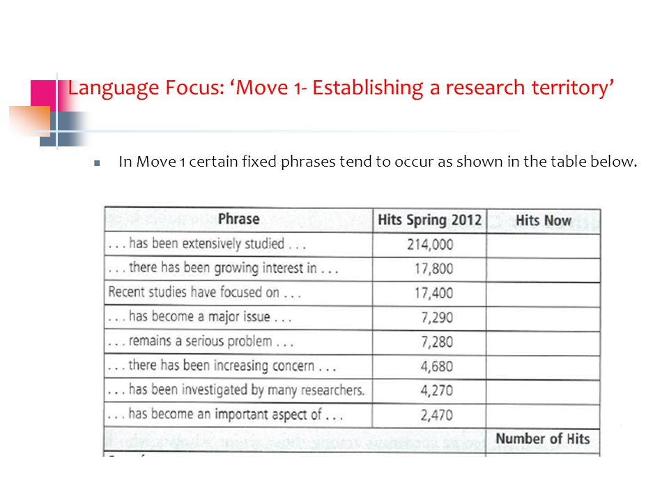 Language Focus: 'Move 1- Establishing a research territory' In Move 1 certain fixed phrases tend to occur as shown in the table below.