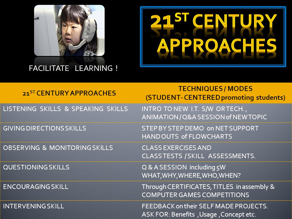 FACILITATE LEARNING ! 21 ST CENTURY APPROACHES TECHNIQUES / MODES (STUDENT- CENTERED promoting students) LISTENING SKILLS & SPEAKING SKILLSINTRO TO NE