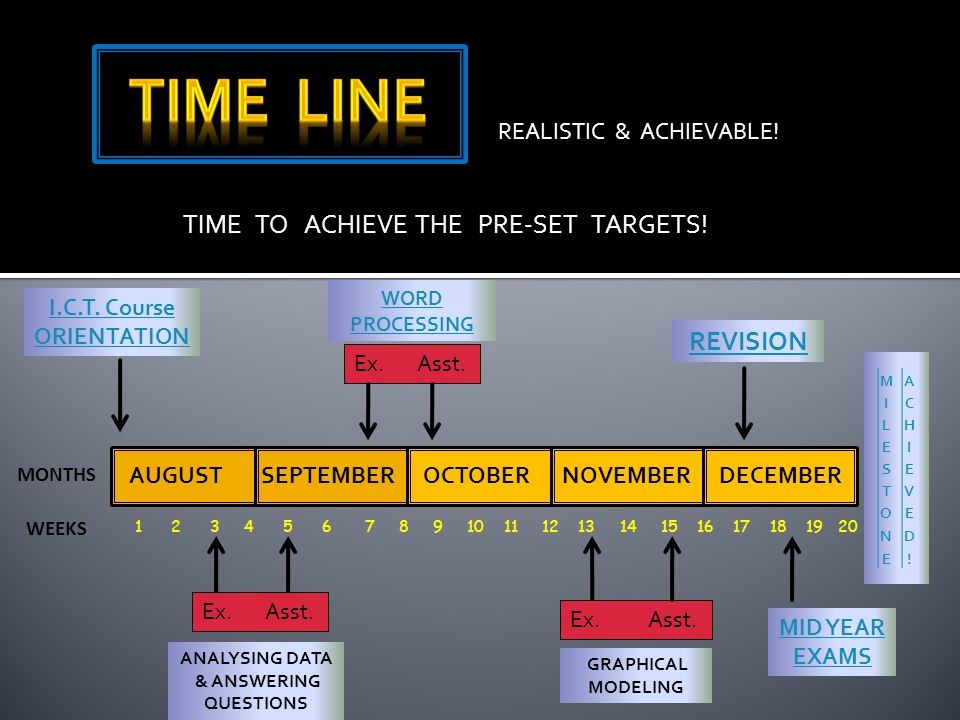 TIME TO ACHIEVE THE PRE-SET TARGETS! AUGUSTSEPTEMBEROCTOBERNOVEMBERDECEMBER I.C.T. Course ORIENTATION REALISTIC & ACHIEVABLE! MONTHS WEEKS 1 2 3 4 5 6