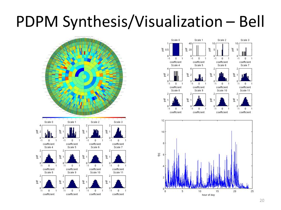 PDPM Synthesis/Visualization – Bell 20