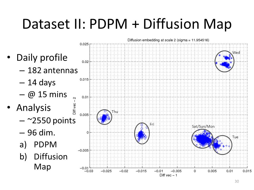 Dataset II: PDPM + Diffusion Map 30 Thu Fri Wed Tue Sat/Sun/Mon Daily profile – 182 antennas – 14 days – @ 15 mins Analysis – ~2550 points – 96 dim. a