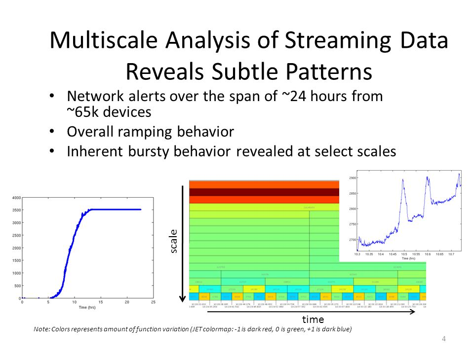 Multiscale Analysis of Streaming Data Reveals Subtle Patterns 4 Network alerts over the span of ~24 hours from ~65k devices Overall ramping behavior I