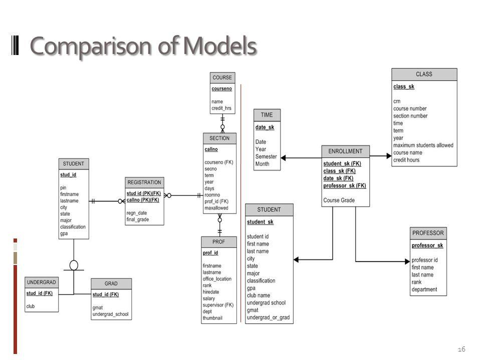 Comparison of Models 16