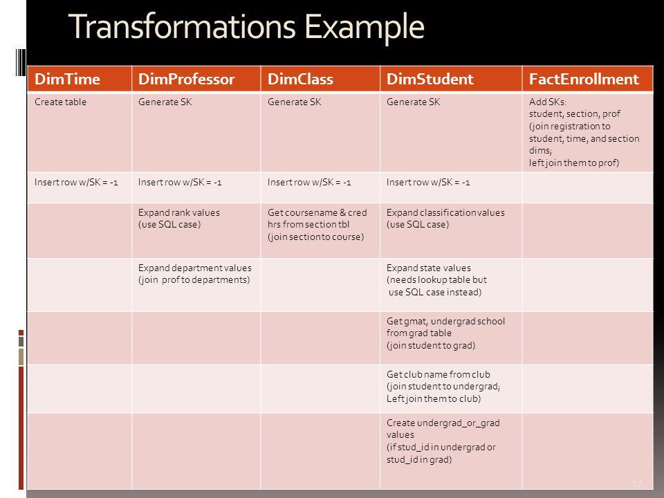 Transformations Example DimTimeDimProfessorDimClassDimStudentFactEnrollment Create tableGenerate SK Add SKs: student, section, prof (join registration