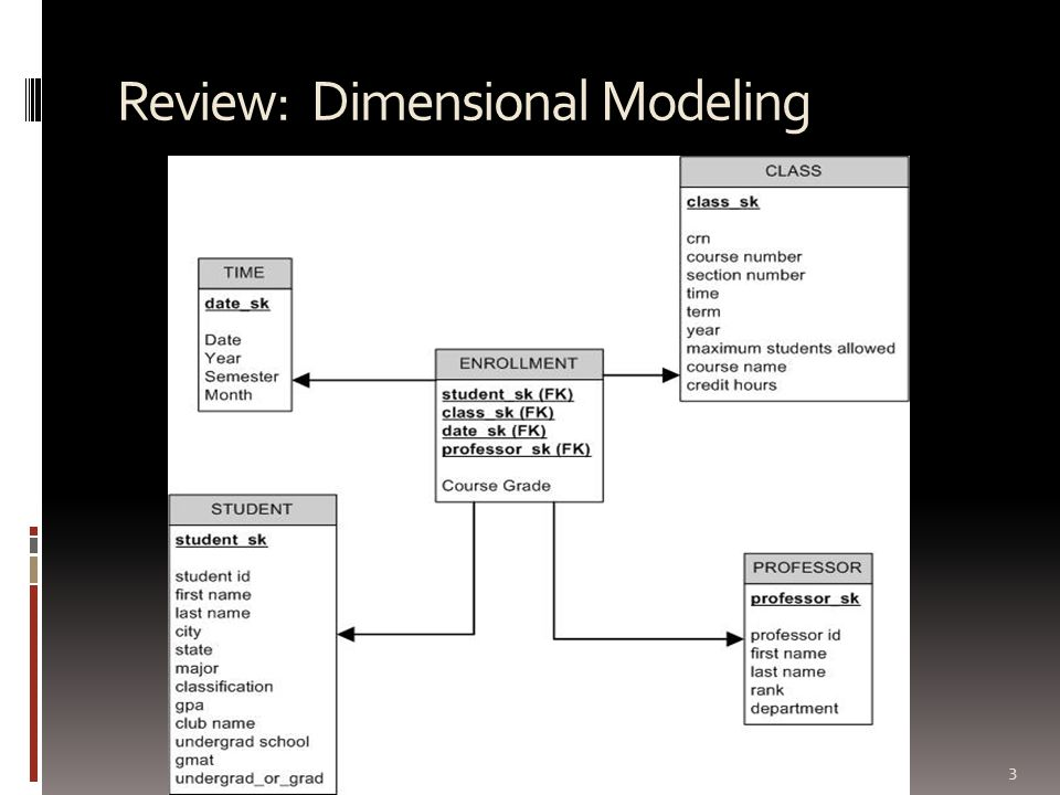 Review: Dimensional Modeling 3