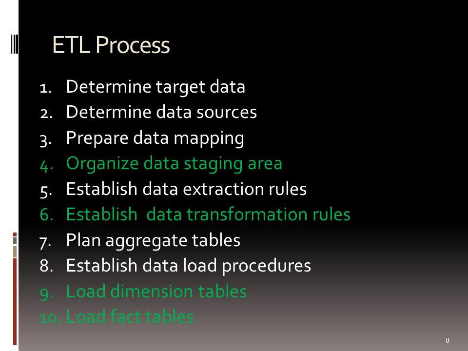 ETL Process 1. Determine target data 2. Determine data sources 3. Prepare data mapping 4. Organize data staging area 5. Establish data extraction rule