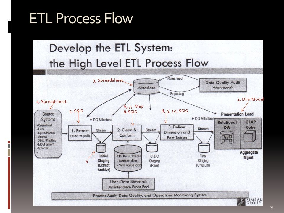 ETL Process Flow 9 1, Dim Model 2, Spreadsheet 3, Spreadsheet 4 5, SSIS 6, 7, Map & SSIS 8, 9, 10, SSIS