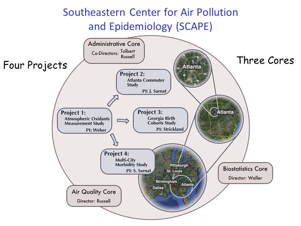 Southeastern Center for Air Pollution and Epidemiology (SCAPE) Four Projects Three Cores