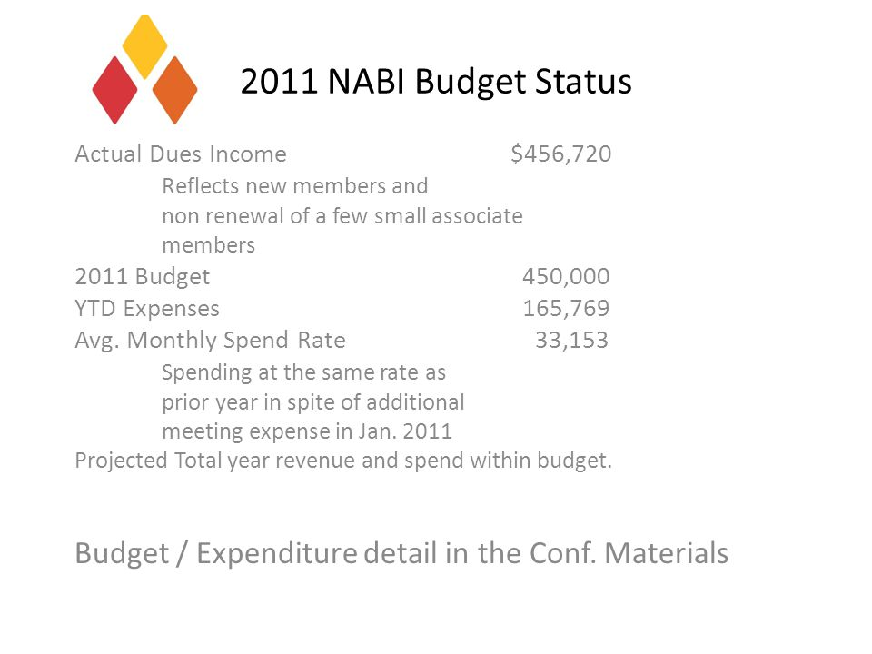 2011 NABI Budget Status Actual Dues Income$456,720 Reflects new members and non renewal of a few small associate members 2011 Budget 450,000 YTD Expenses 165,769 Avg.