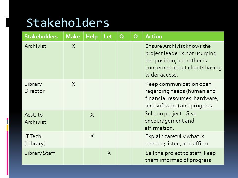 Stakeholders MakeHelpLetQOAction ArchivistXEnsure Archivist knows the project leader is not usurping her position, but rather is concerned about clients having wider access.
