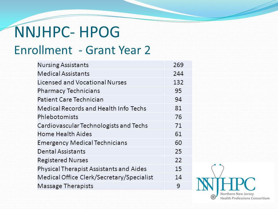 NNJHPC- HPOG Enrollment - Grant Year 2 Nursing Assistants 269 Medical Assistants 244 Licensed and Vocational Nurses 132 Pharmacy Technicians 95 Patient Care Technician 94 Medical Records and Health Info Techs 81 Phlebotomists 76 Cardiovascular Technologists and Techs71 Home Health Aides 61 Emergency Medical Technicians 60 Dental Assistants 25 Registered Nurses 22 Physical Therapist Assistants and Aides 15 Medical Office Clerk/Secretary/Specialist 14 Massage Therapists 9