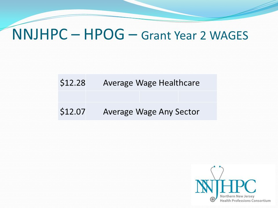 NNJHPC – HPOG – Grant Year 2 WAGES $12.28Average Wage Healthcare $12.07Average Wage Any Sector