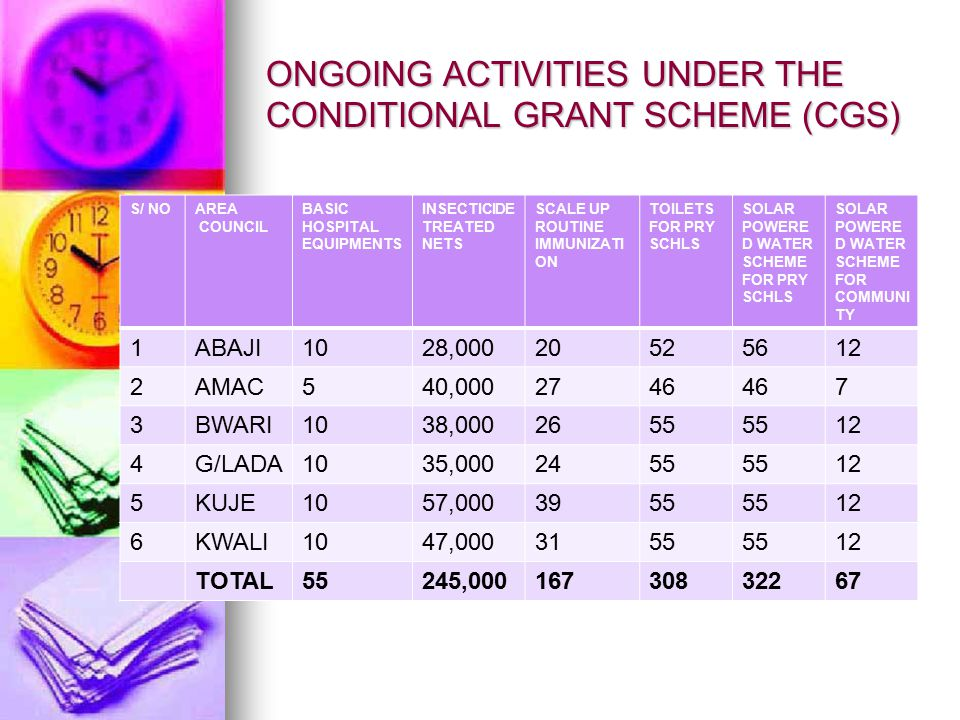 ONGOING ACTIVITIES UNDER THE CONDITIONAL GRANT SCHEME (CGS) S/ NOAREA COUNCIL BASIC HOSPITAL EQUIPMENTS INSECTICIDE TREATED NETS SCALE UP ROUTINE IMMUNIZATI ON TOILETS FOR PRY SCHLS SOLAR POWERE D WATER SCHEME FOR PRY SCHLS SOLAR POWERE D WATER SCHEME FOR COMMUNI TY 1ABAJI1028,00020525612 2AMAC540,0002746 7 3BWARI1038,0002655 12 4G/LADA1035,0002455 12 5KUJE1057,0003955 12 6KWALI1047,0003155 12 TOTAL55245,00016730832267