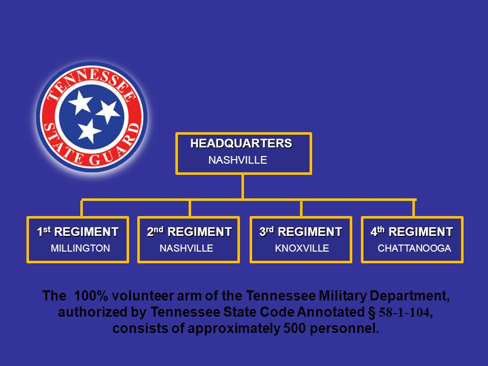 1ST INFANTRY BATTALION 2 ND MP BATTALION3 RD MP BATTALION4 TH MP BATTALION GRAY KNOXVILLE 3 RD REGIMENT JEFFERSON CITYKINGSPORTALCOA