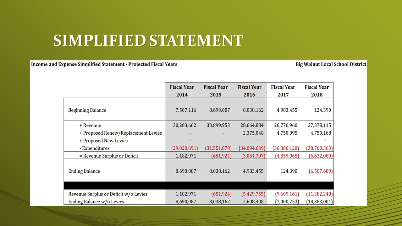PROJECTED FUND BALANCES June 30, 2014 Projected Cash Balance $8,690,087 June 30, 2014 Projected Cash Balance $8,690,087 June 30, 2015 Projected Cash Balance $8,038,162 June 30, 2015 Projected Cash Balance $8,038,162 June 30, 2016 Projected Cash Balance$ 2,608,408 June 30, 2016 Projected Cash Balance$ 2,608,408 June 30, 2017 Projected Cash Balance -$7,000,753 June 30, 2017 Projected Cash Balance -$7,000,753 June 30, 2018 Projected Cash Balance-$18,383,001 June 30, 2018 Projected Cash Balance-$18,383,001 FY16 Balance Barely Meets 30 Days Required Cash on Hand FY16 Balance Barely Meets 30 Days Required Cash on Hand WHY THE DROP IN FY16 .