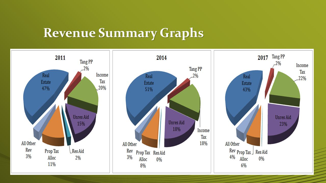 Revenue Summary Graphs