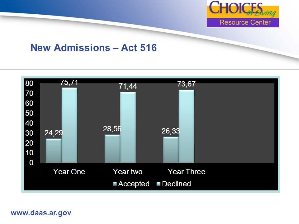 www.daas.ar.gov New Admissions – Act 516