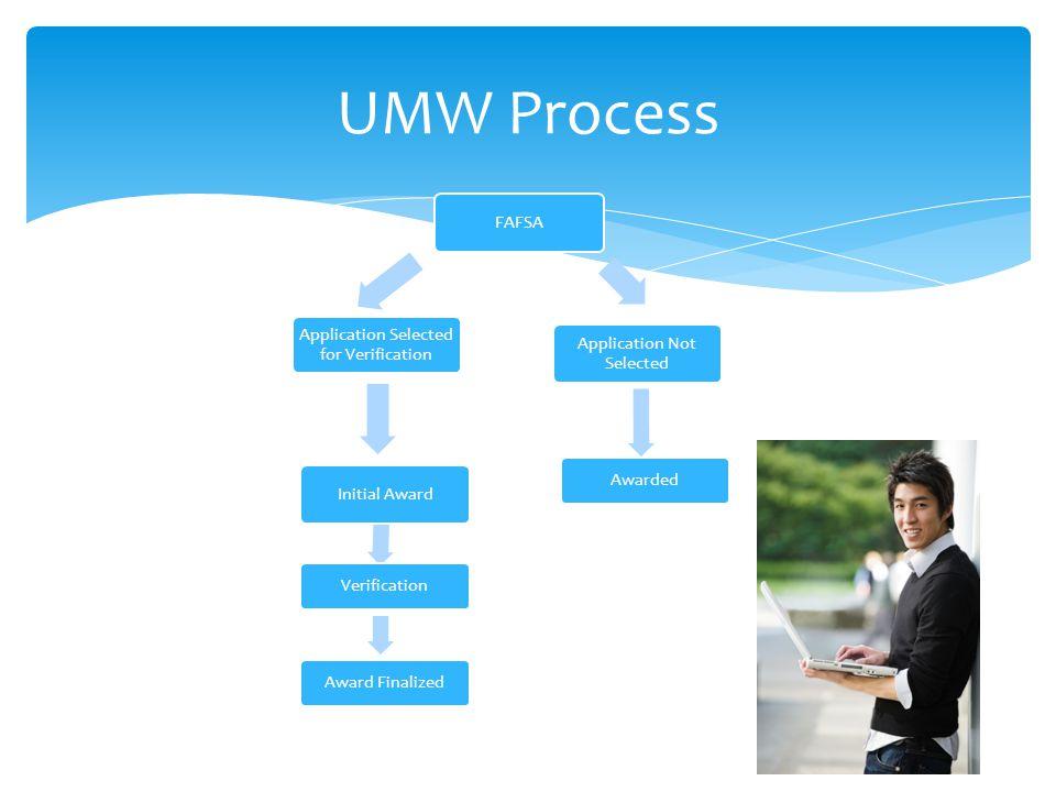 FAFSA Application Selected for Verification Application Not Selected Awarded Initial Award Verification Award Finalized UMW Process