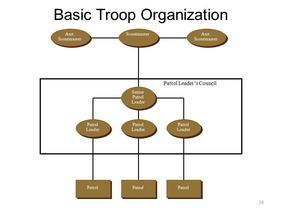 Basic Troop Organization 26 Patrol Leader's Council Senior Patrol Leader ScoutmasterAsst. Scoutmaster Asst. Scoutmaster Patrol Leader Patrol Leader Pa