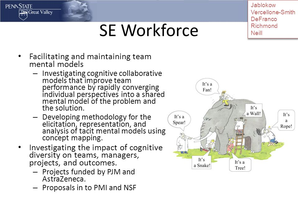 SE Workforce Facilitating and maintaining team mental models – Investigating cognitive collaborative models that improve team performance by rapidly converging individual perspectives into a shared mental model of the problem and the solution.