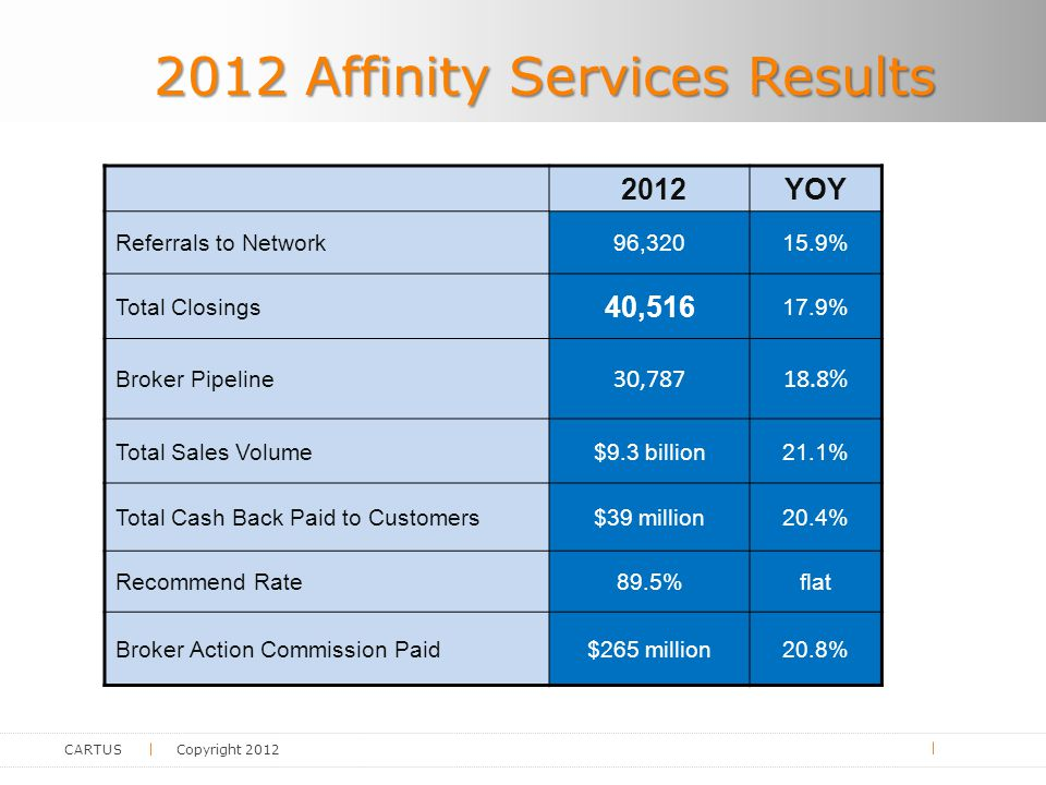 CARTUS Copyright 2012 2012 Affinity Services Results 2012YOY Referrals to Network96,32015.9% Total Closings 40,516 17.9% Broker Pipeline 30,78718.8% Total Sales Volume$9.3 billion21.1% Total Cash Back Paid to Customers$39 million20.4% Recommend Rate89.5%flat Broker Action Commission Paid$265 million20.8%