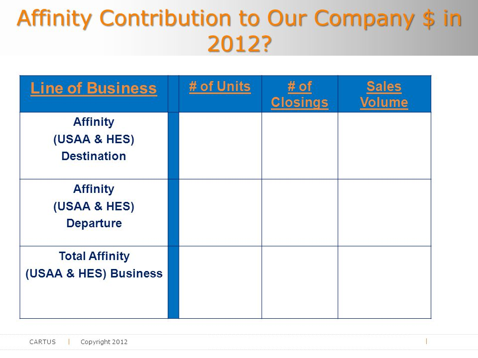 CARTUS Copyright 2012 Line of Business # of Units# of Closings Sales Volume Affinity (USAA & HES) Destination Affinity (USAA & HES) Departure Total Affinity (USAA & HES) Business Affinity Contribution to Our Company $ in 2012?
