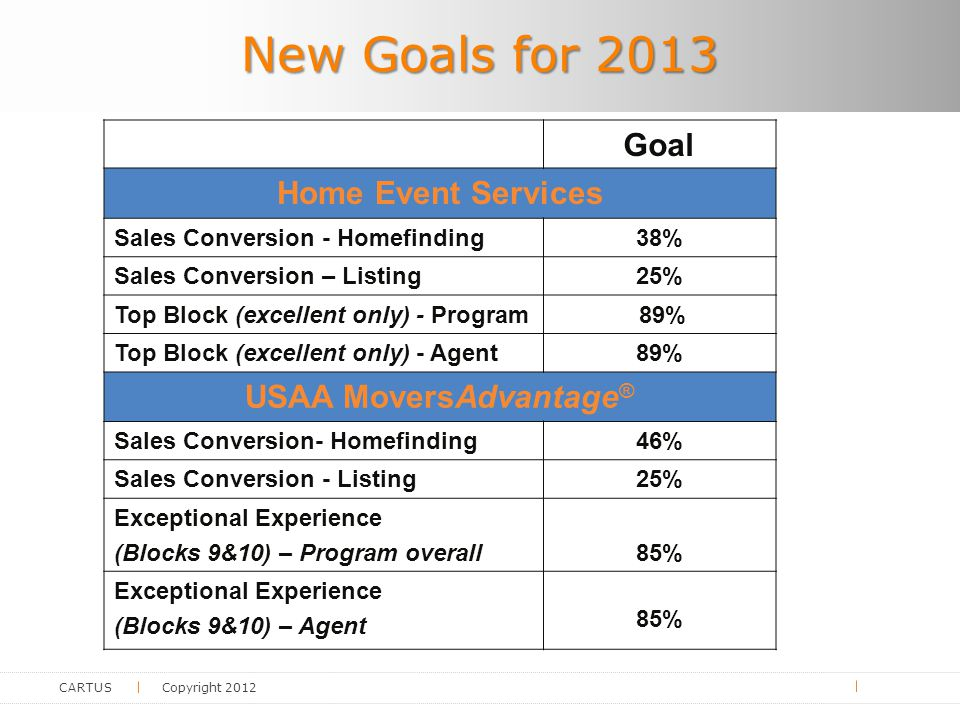 CARTUS Copyright 2012 New Goals for 2013 Goal Home Event Services Sales Conversion - Homefinding38% Sales Conversion – Listing25% Top Block (excellent only) - Program 89% Top Block (excellent only) - Agent89% USAA MoversAdvantage ® Sales Conversion- Homefinding46% Sales Conversion - Listing25% Exceptional Experience (Blocks 9&10) – Program overall85% Exceptional Experience (Blocks 9&10) – Agent85%