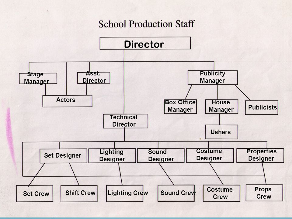 Director Stage Manager Asst.