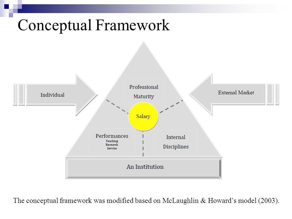 Conceptual Framework The conceptual framework was modified based on McLaughlin & Howard's model (2003).