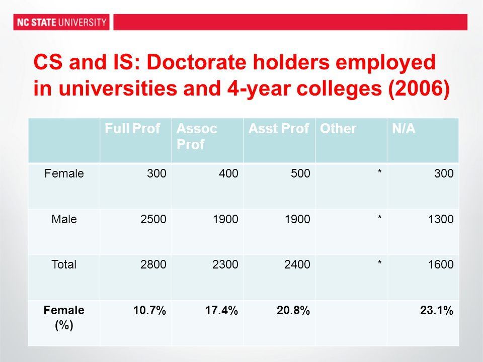 CS and IS: Doctorate holders employed in universities and 4-year colleges (2006) Full ProfAssoc Prof Asst ProfOtherN/A Female300400500*300 Male25001900 *1300 Total280023002400*1600 Female (%) 10.7%17.4%20.8%23.1%